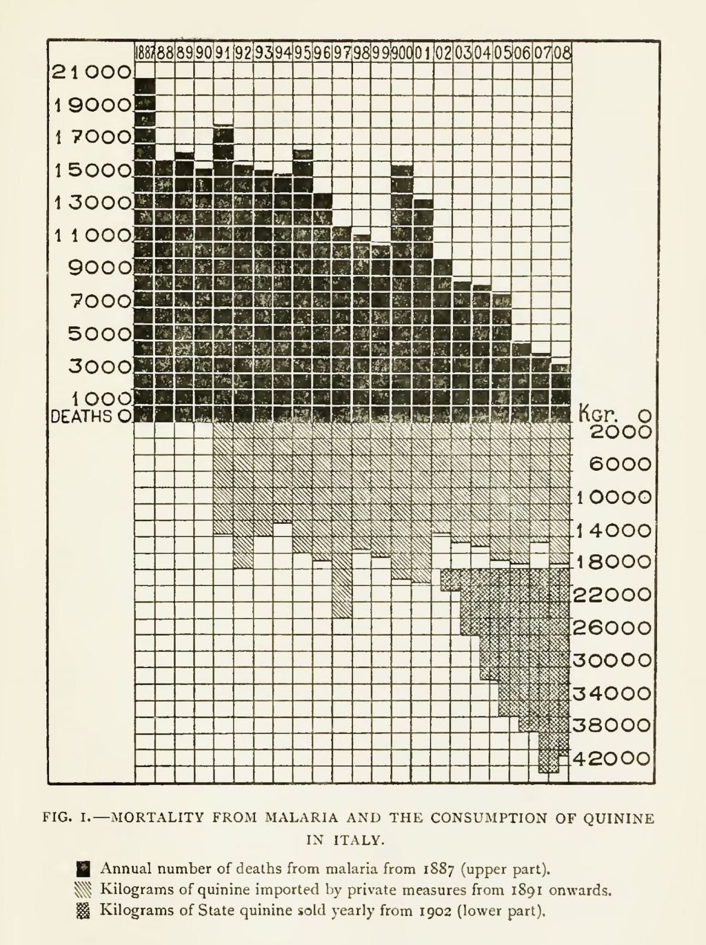 Angelo Celli, malariologist. A graph showing the decline of malaria deaths in Italy in relation to the growing use of quinine, in Ronald Ross, The Prevention of Malaria (New York: 1910), 451